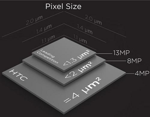 Pixel Size