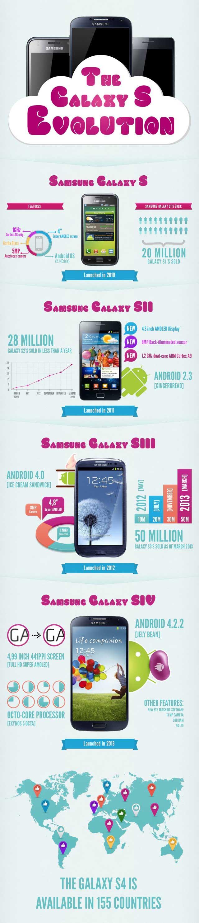 samsung-galaxy-s-evolution-infographic-1