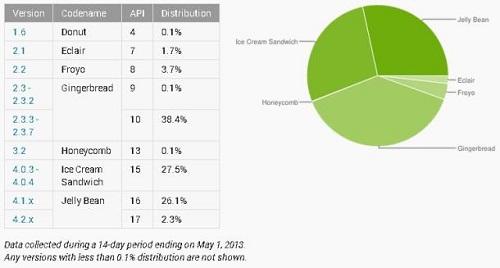 ورژن های مختلف لوبیای ژله ای ۲۸ درصد از بازار اندروید را از آن خود کردند
