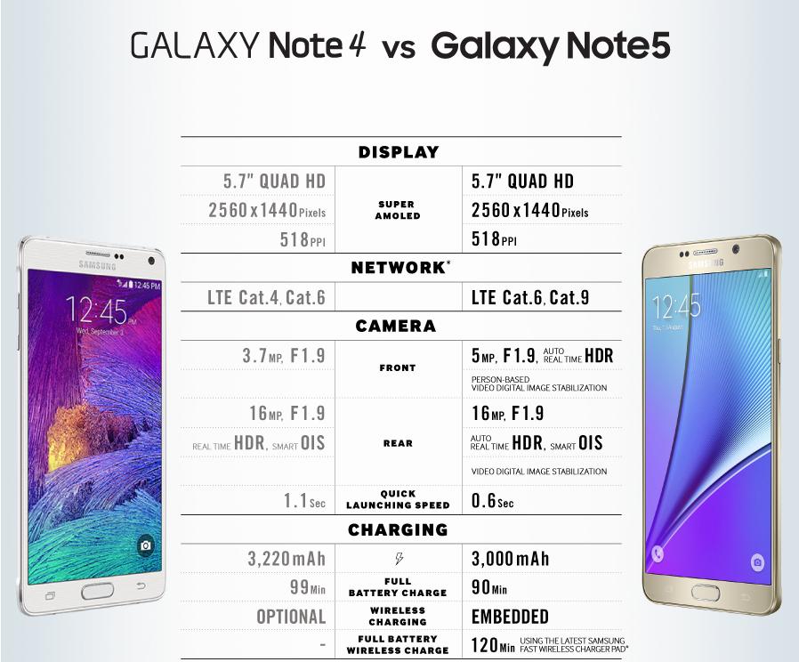 GalaxyNote45-Comparison-1