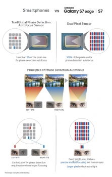 Galaxy-Dual-Pixel-infographic