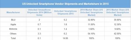 Unlocked-Smartphone-Market-US