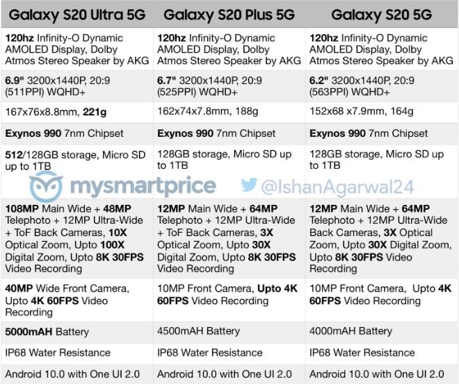 جزئیات دقیق گلکسی اس 20 اولترا 5G منتشر شد