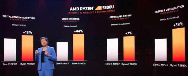 AMD-Ryzen-5000-performance