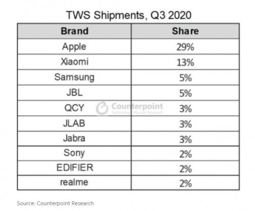 TWS segment sees significant growth in 2020