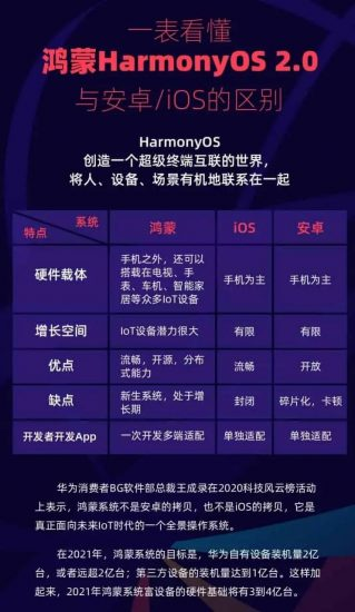 harmonyos-vs-ios-vs-android-comparison