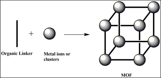 Metal Organic