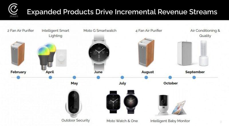 برنامه ساعت هوشمند آینده موتورولا