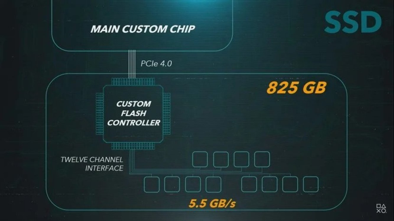 حافظهی SSD پلی ااستیشن 5