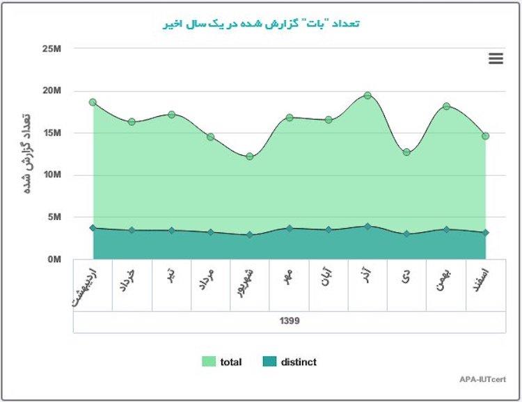آمار آلودگی سایبری یک سال اخیر در کشور