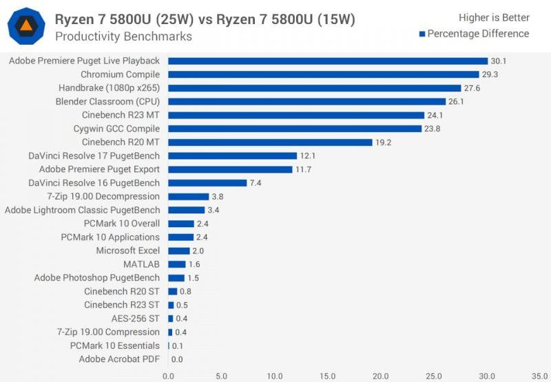 AMD رایزن 7 5800U 25W vs 15W