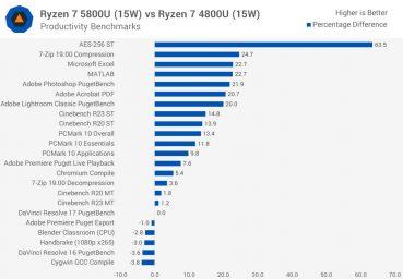 رایزن 7 5800U vs 4800U (15W)