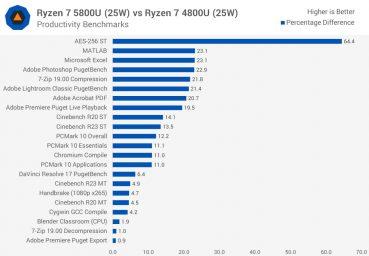 رایزن 7 5800U vs 4800U (25W)