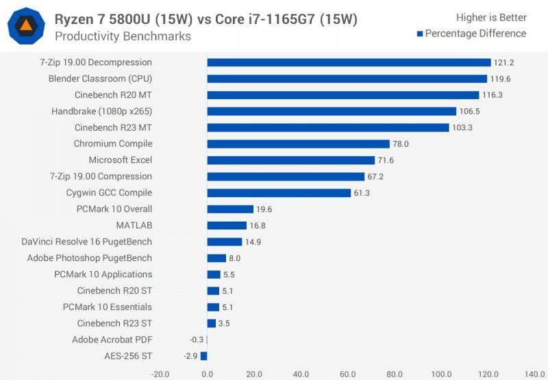 AMD Ryzen 7 5800U vs Intel Core i7-1165G7 (15W)