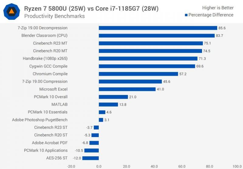 AMD Ryzen 7 5800U vs Intel Core i7-1185G7 (28W)