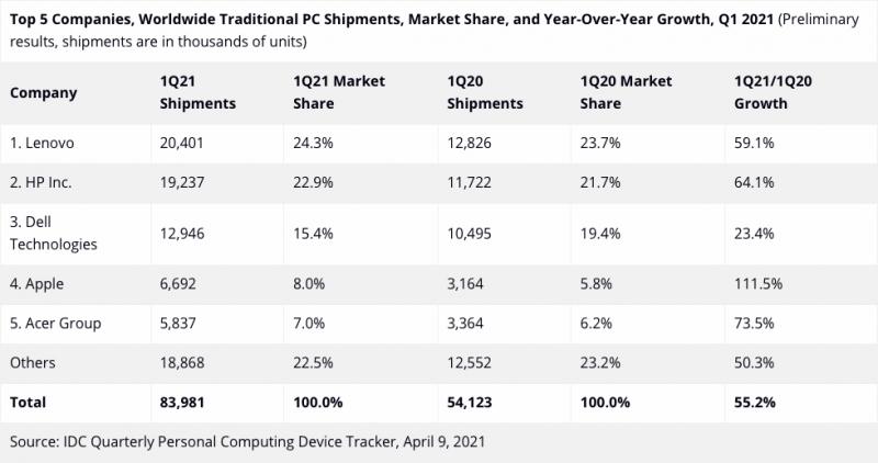 رشد فروش رایانه