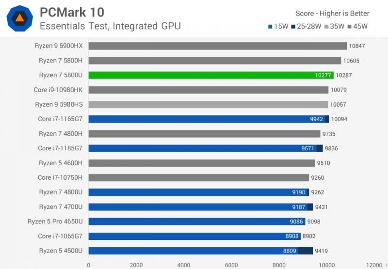 بنچمارک پیسی مارک 10 AMD رایزن 7 5800U