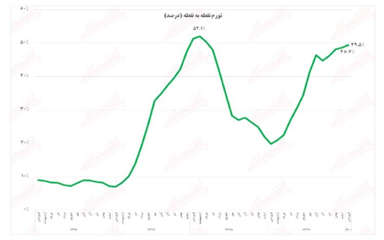 نرخ تورم ایران در فروردین ماه