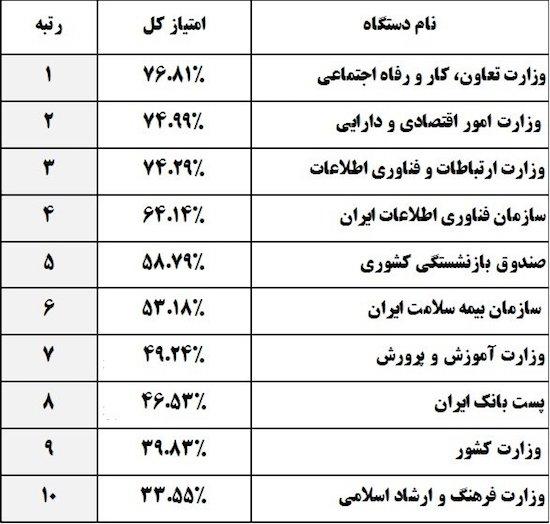 ۱۰ وزارت خانه برتر ایران از لحاظ نرخ شفافیت اطلاعات