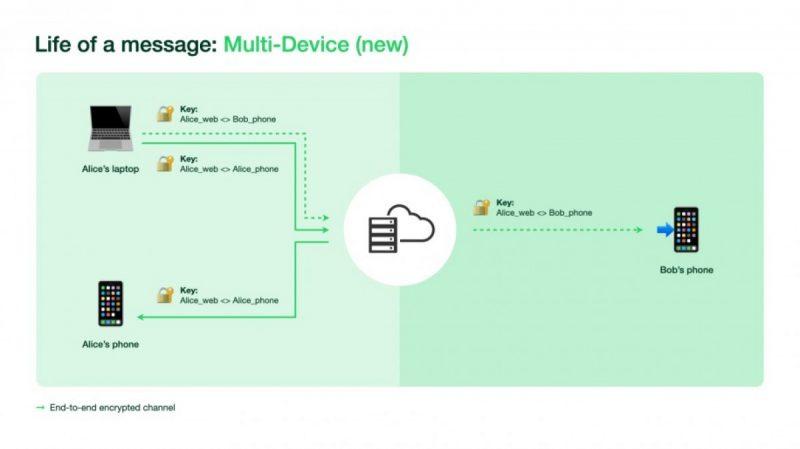 قابلیت استفاده از واتس اپ در چند دستگاه