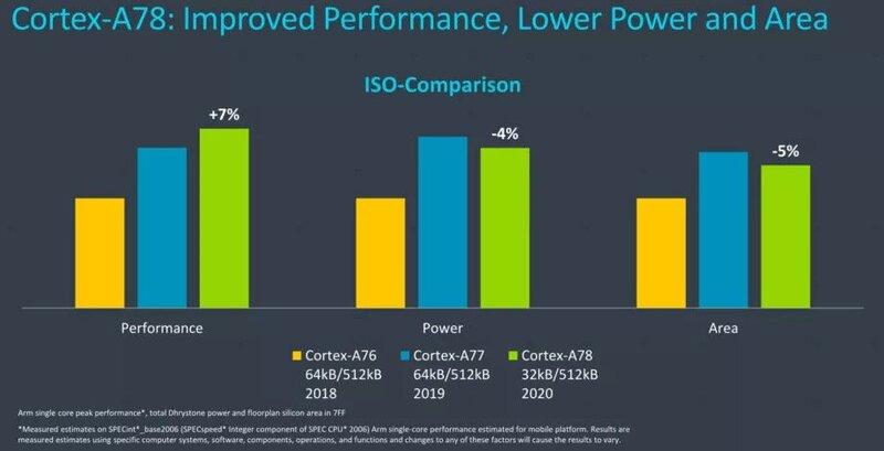 مقایسه هستهی Cortex-A78 با A77 و A76