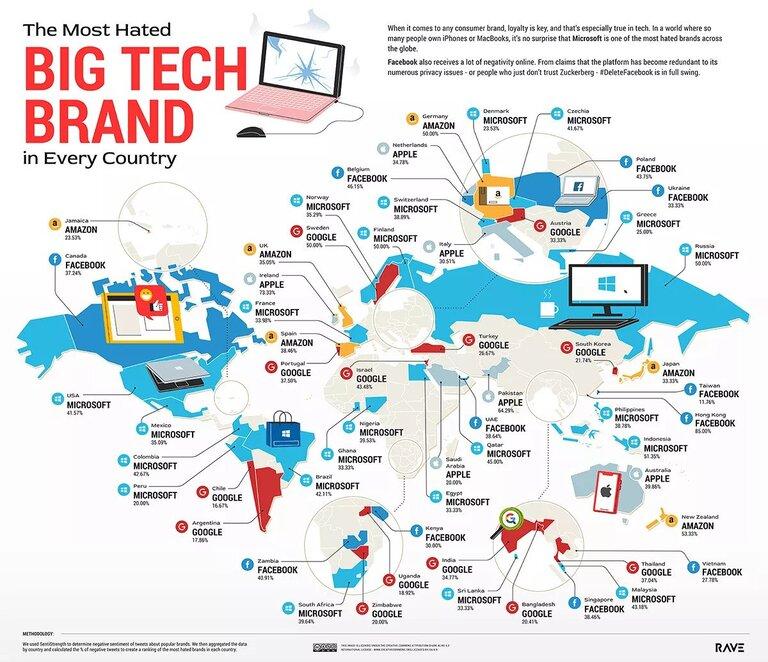 مایکروسافت منفورترین برند فناوری دنیا